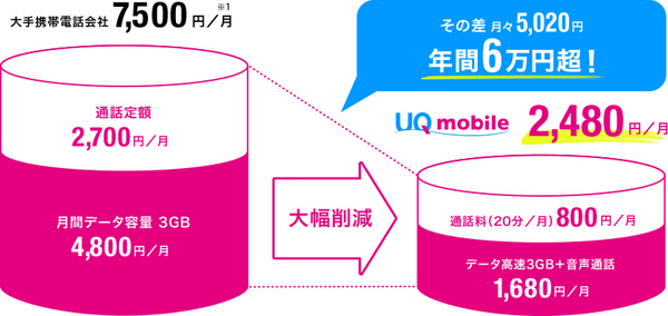UQmobileでiPhone SEを契約した時のコスト.jpg