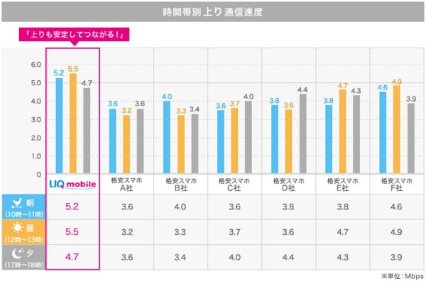 UQmobile上り速度比較.png