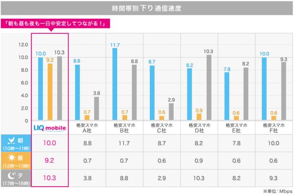UQmobile下り速度比較.png